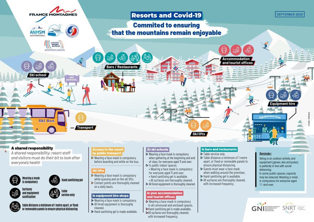 France Outlines Covid-19 Precautions For Resorts This Winter
